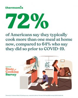 72% of Americans are cooking more during COVID